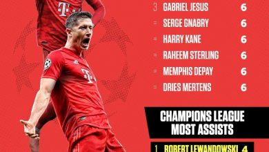 Photo of Daftar Top Skor Liga Champions 2019/2020